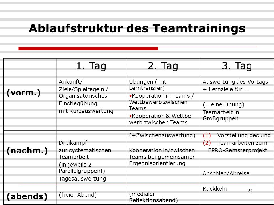 Ablaufstruktur des Teamtrainings