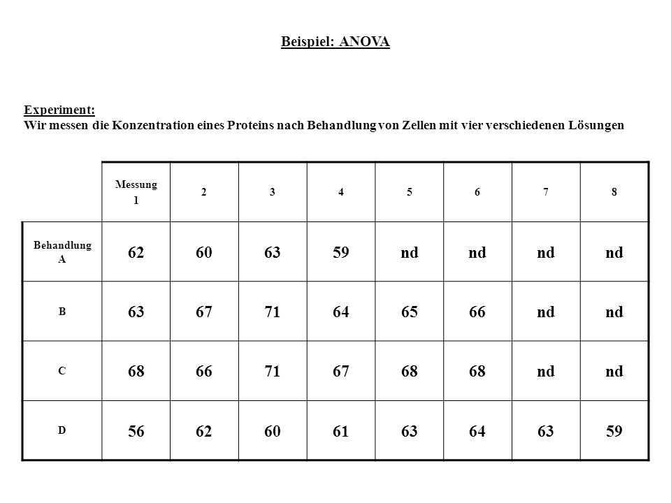 62 60 63 59 nd 67 71 64 65 66 68 56 61 Beispiel: ANOVA Experiment: