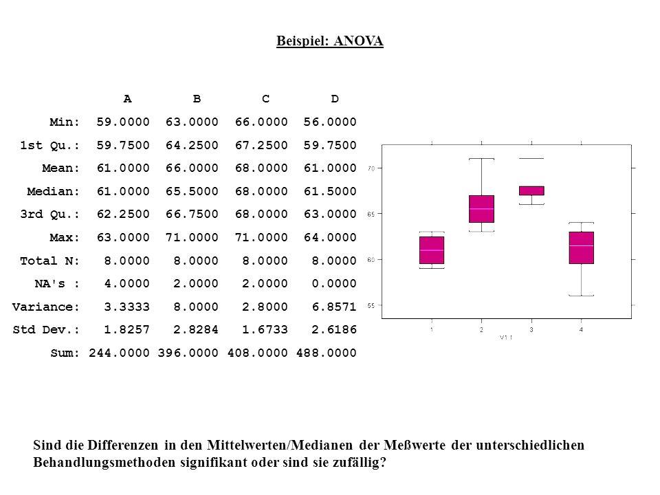 Beispiel: ANOVAA B C D. Min: 59.0000 63.0000 66.0000 56.0000. 1st Qu.: 59.7500 64.2500 67.2500 59.7500.