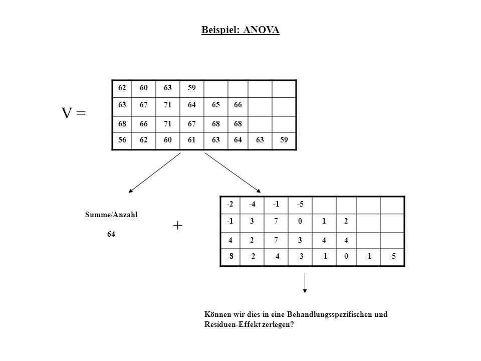 V = + Beispiel: ANOVA 62 60 63 59 67 71 64 65 66 68 56 61 -2 -4 -1 -5