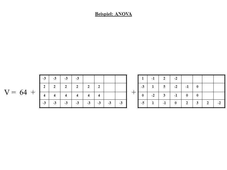 Beispiel: ANOVA -3. 2. 4. 1. -1. 2. -2.