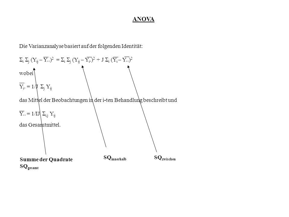 ANOVA Die Varianzanalyse basiert auf der folgenden Identität: