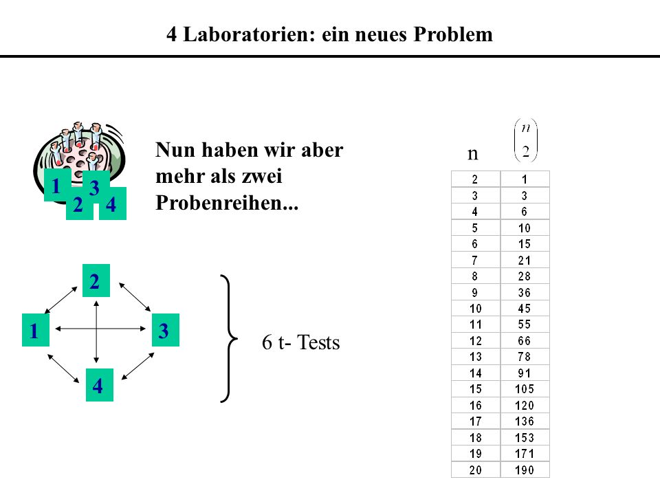 4 Laboratorien: ein neues Problem
