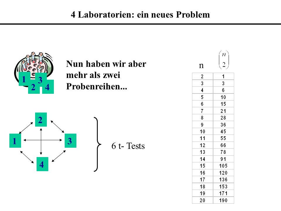 4 Laboratorien: ein neues Problem