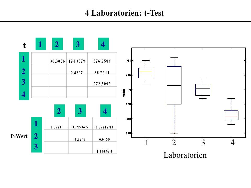 4 Laboratorien: t-Test 1. 2. 3. 4. t. 1. 2. 3. 4. P-Wert. 1 2 3 4.