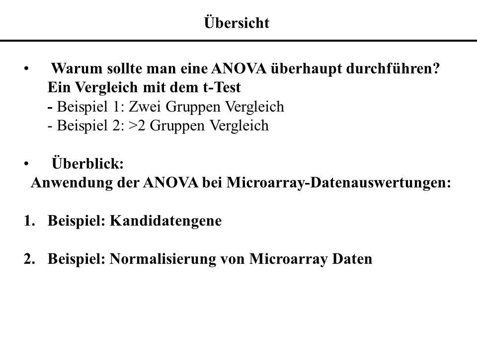 Übersicht Warum sollte man eine ANOVA überhaupt durchführen Ein Vergleich mit dem t-Test. - Beispiel 1: Zwei Gruppen Vergleich.