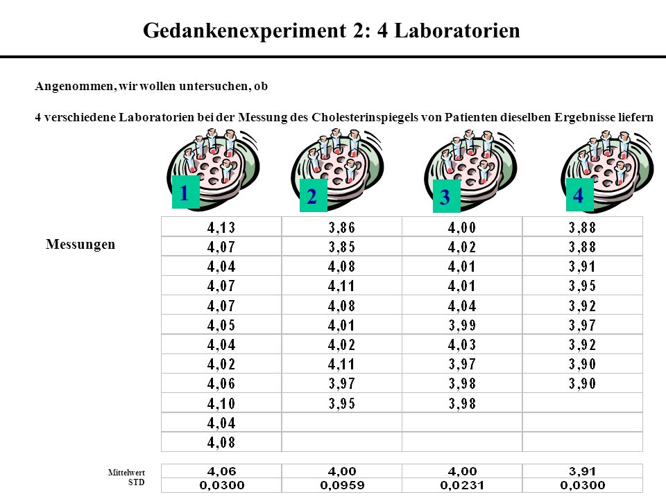 Gedankenexperiment 2: 4 Laboratorien