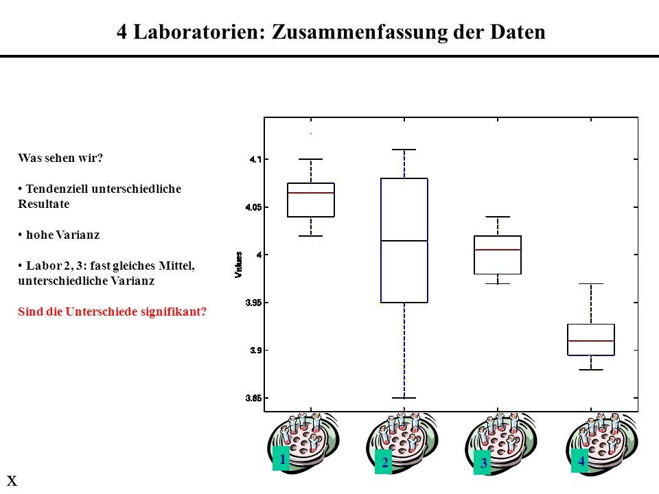 4 Laboratorien: Zusammenfassung der Daten