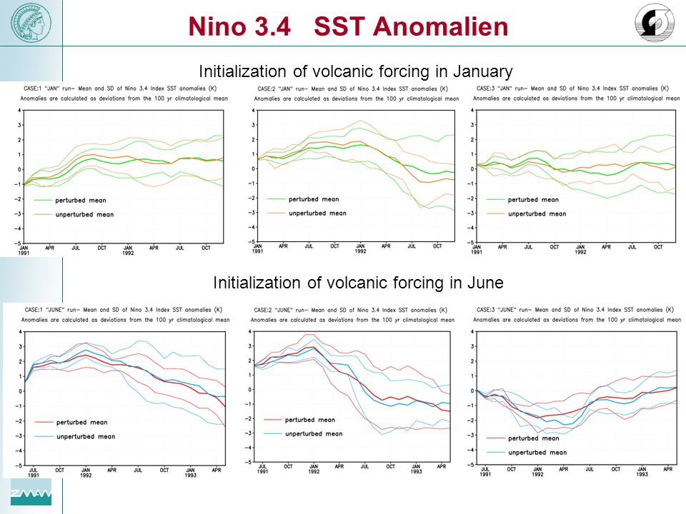 Nino 3.4 SST Anomalien Initialization of volcanic forcing in January