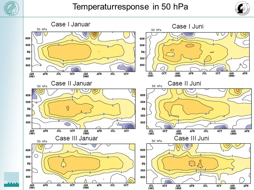 Temperaturresponse in 50 hPa