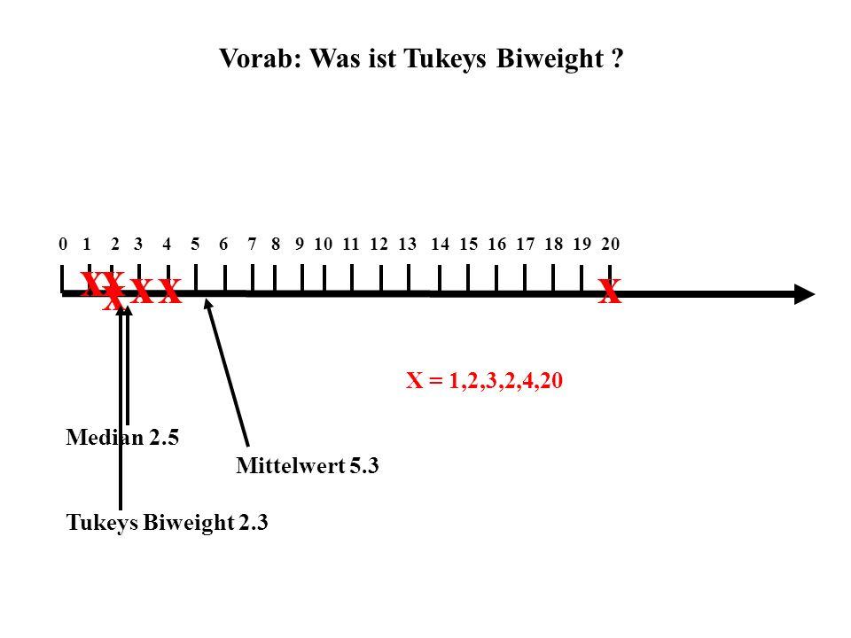 x x x x x x Vorab: Was ist Tukeys Biweight X = 1,2,3,2,4,20