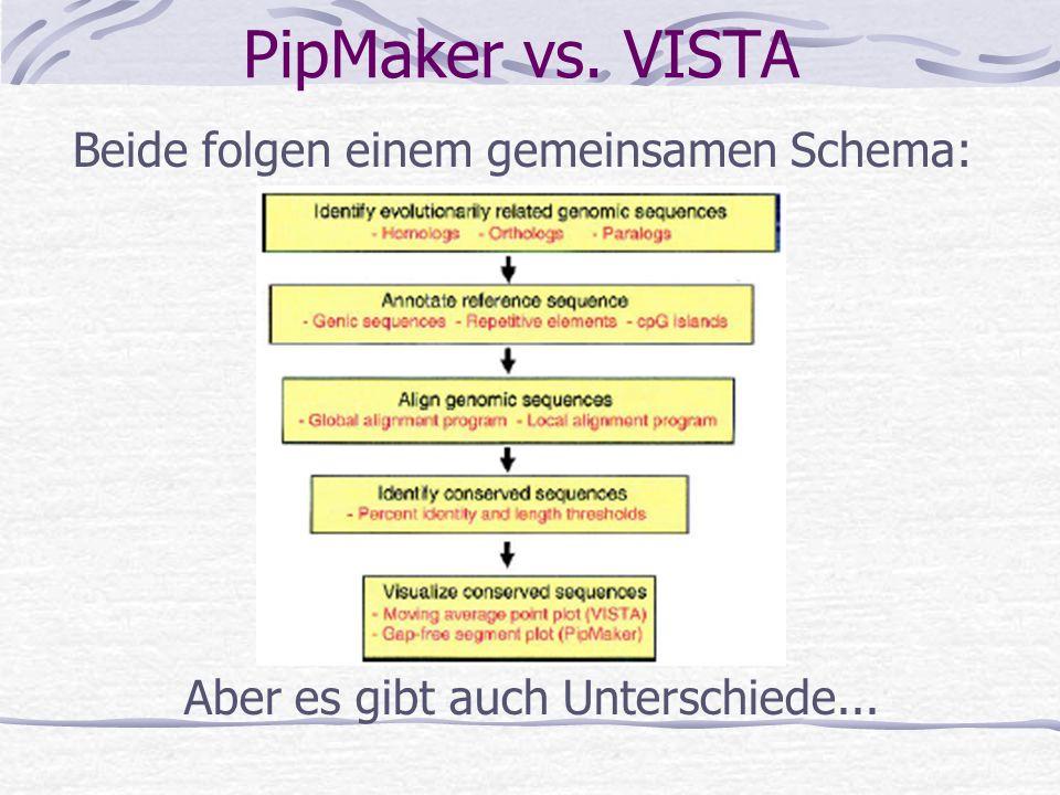 PipMaker vs. VISTA Beide folgen einem gemeinsamen Schema: