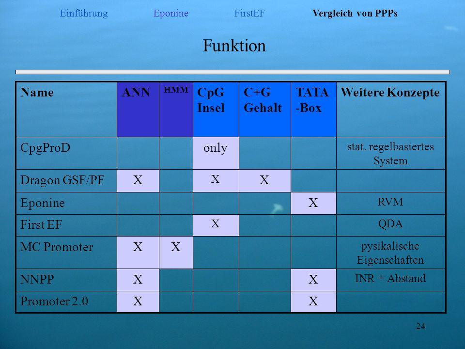 Funktion Name ANN CpG Insel C+G Gehalt TATA-Box Weitere Konzepte
