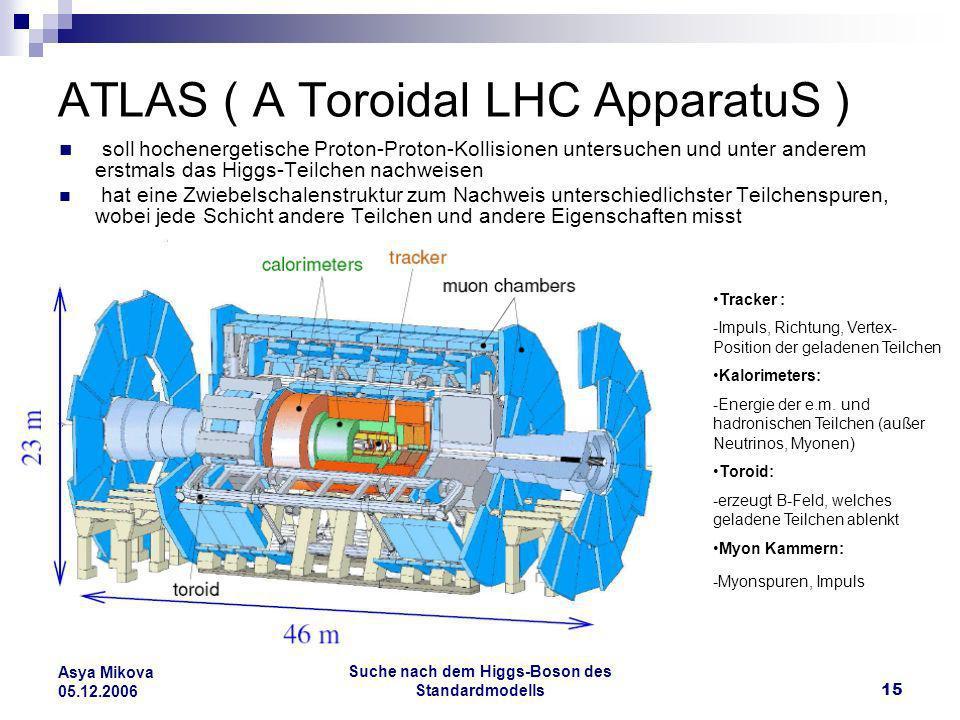 ATLAS ( A Toroidal LHC ApparatuS )