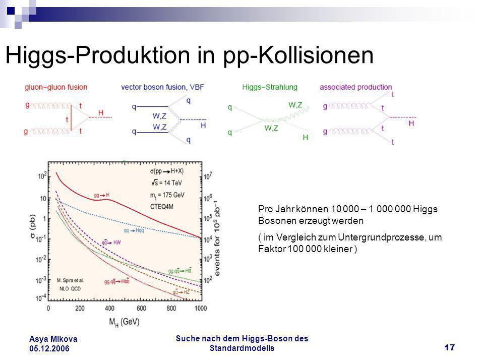 Higgs-Produktion in pp-Kollisionen