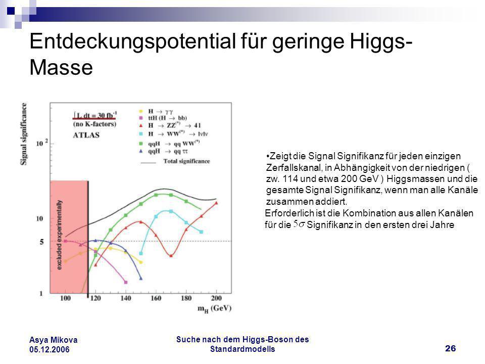 Entdeckungspotential für geringe Higgs-Masse