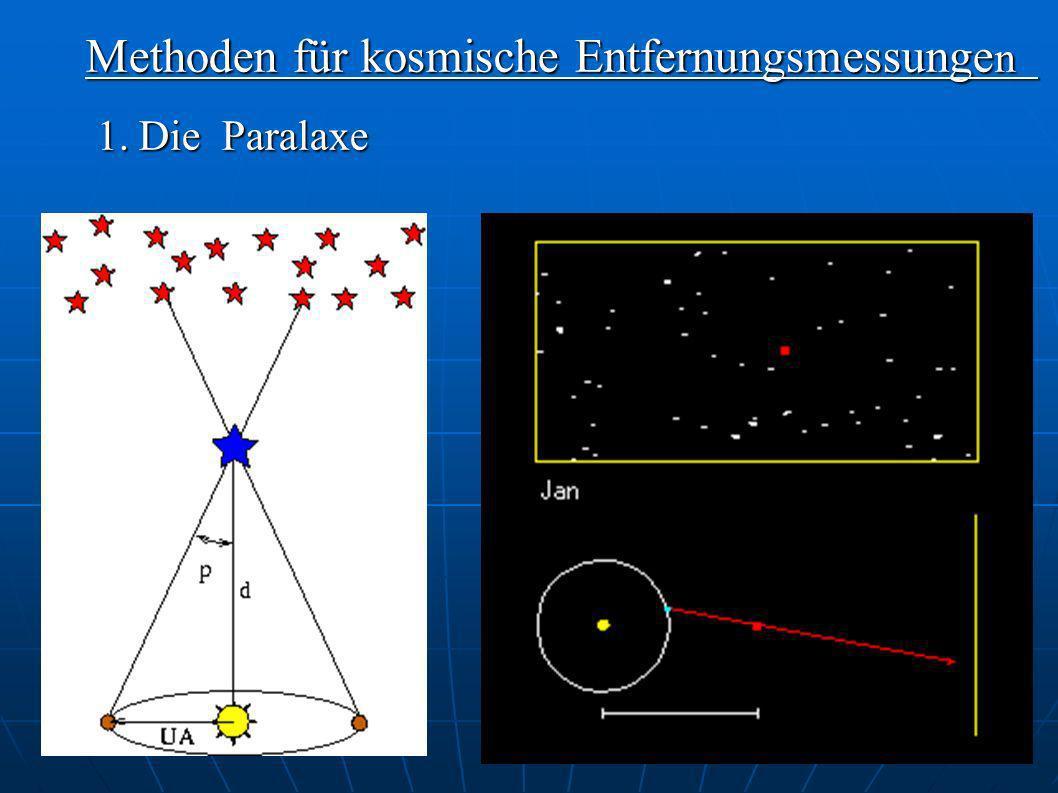 Methoden für kosmische Entfernungsmessungen
