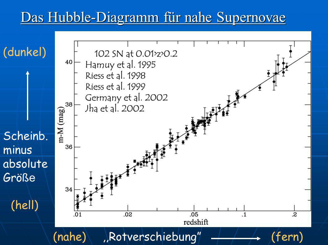 Das Hubble-Diagramm für nahe Supernovae