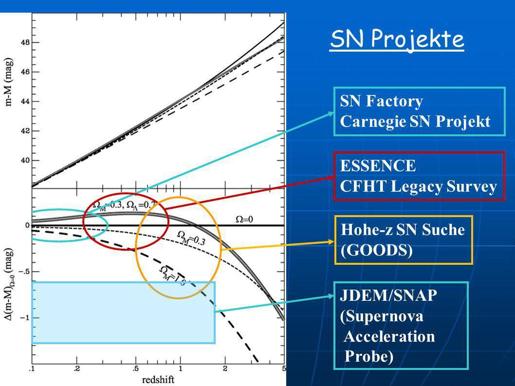 SN Projekte SN Factory Carnegie SN Projekt ESSENCE CFHT Legacy Survey