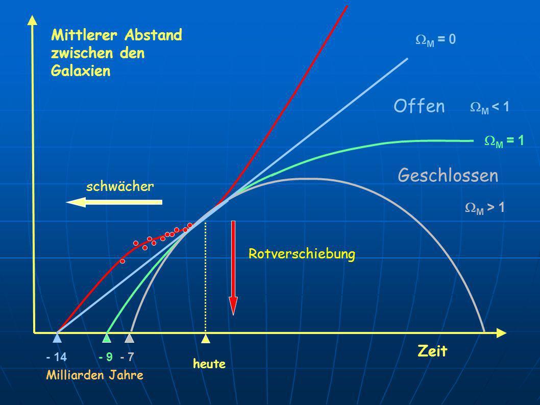 Offen Geschlossen Mittlerer Abstand zwischen den Galaxien Zeit M = 0
