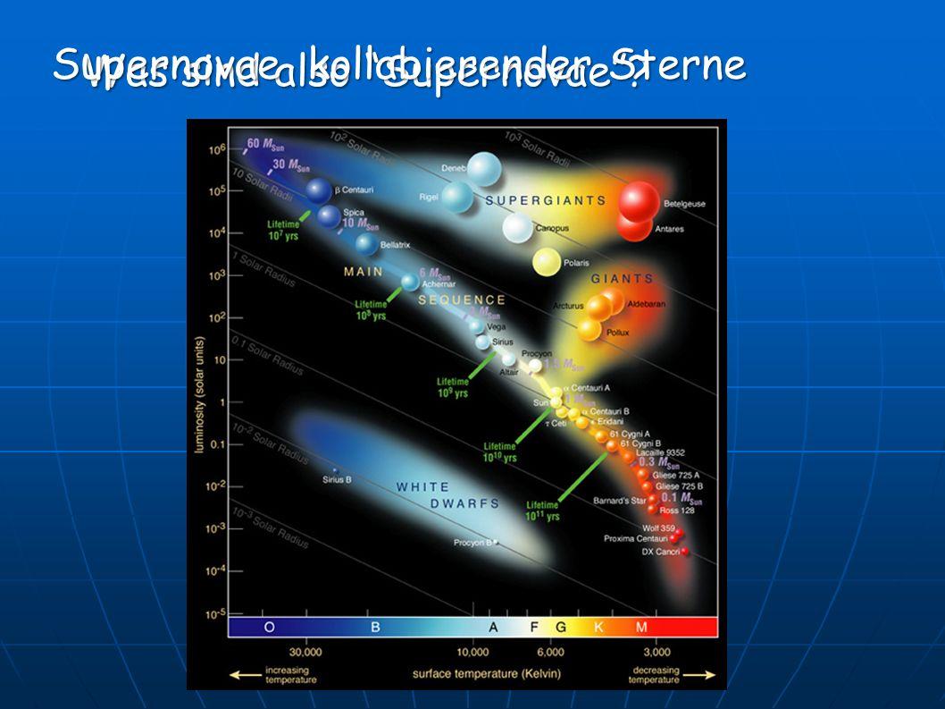 Supernovae kollabierender Sterne