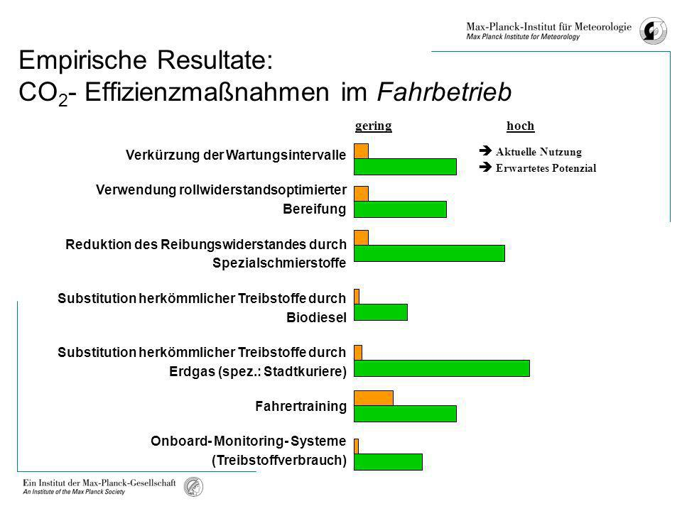 Empirische Resultate: CO2- Effizienzmaßnahmen im Fahrbetrieb