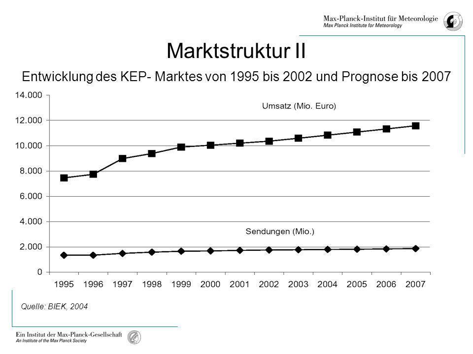 Marktstruktur II Entwicklung des KEP- Marktes von 1995 bis 2002 und Prognose bis 2007