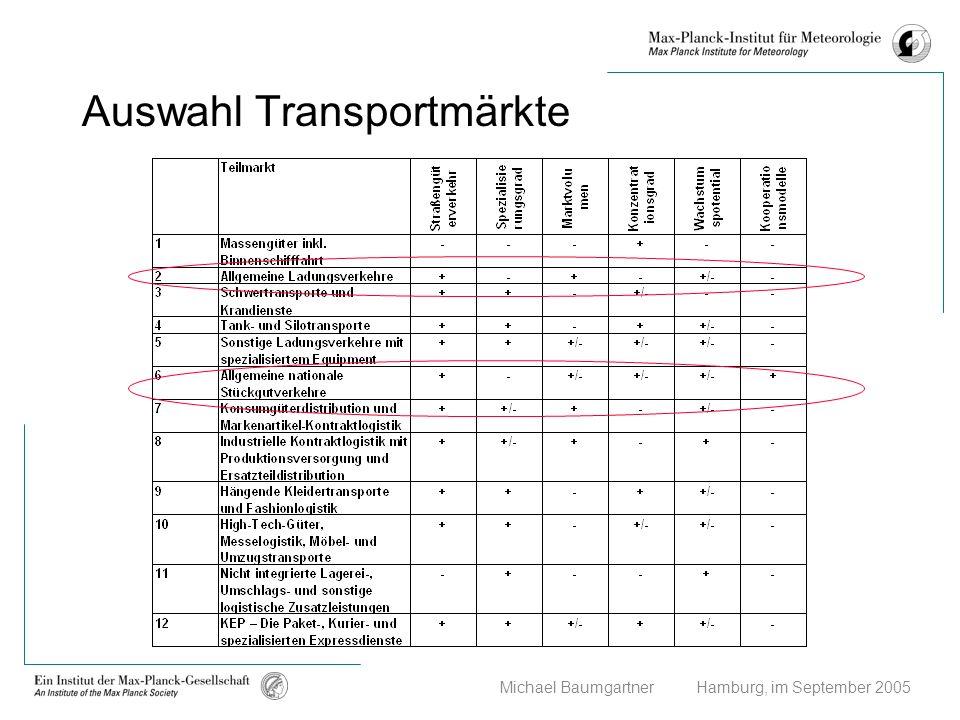 Auswahl Transportmärkte