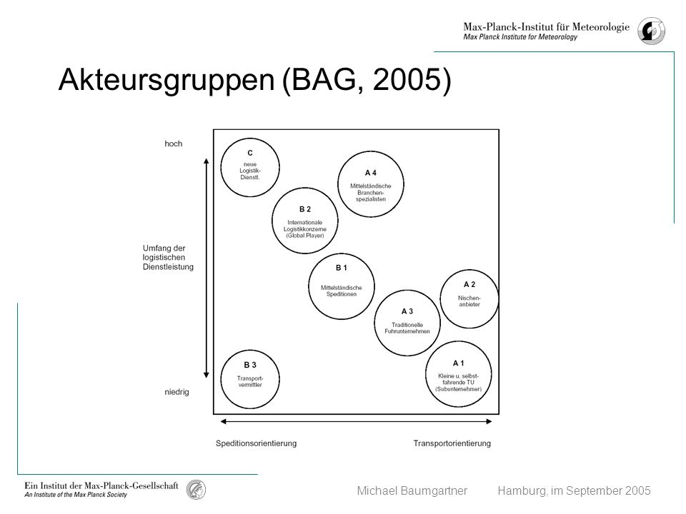 Akteursgruppen (BAG, 2005)