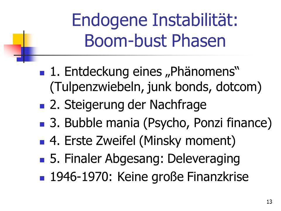 Endogene Instabilität: Boom-bust Phasen