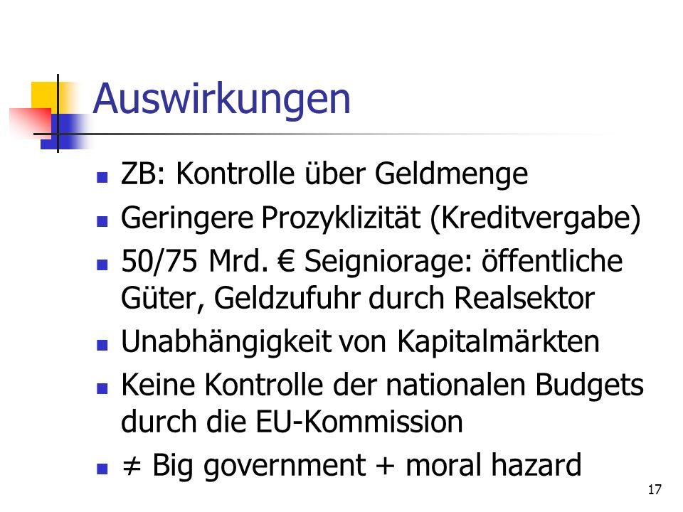 Auswirkungen ZB: Kontrolle über Geldmenge