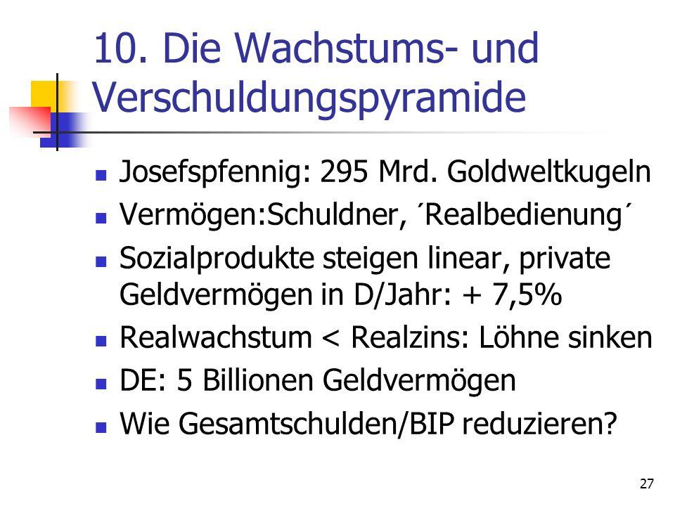 10. Die Wachstums- und Verschuldungspyramide