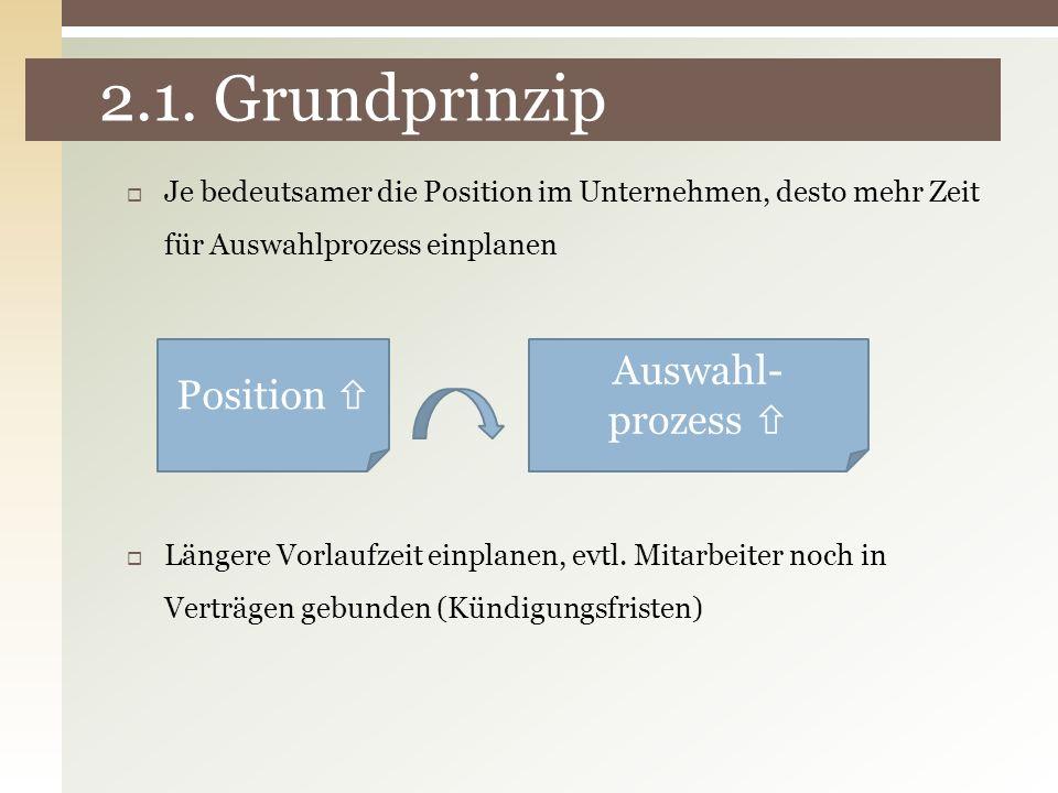 2.1. Grundprinzip Auswahl- prozess  Position 