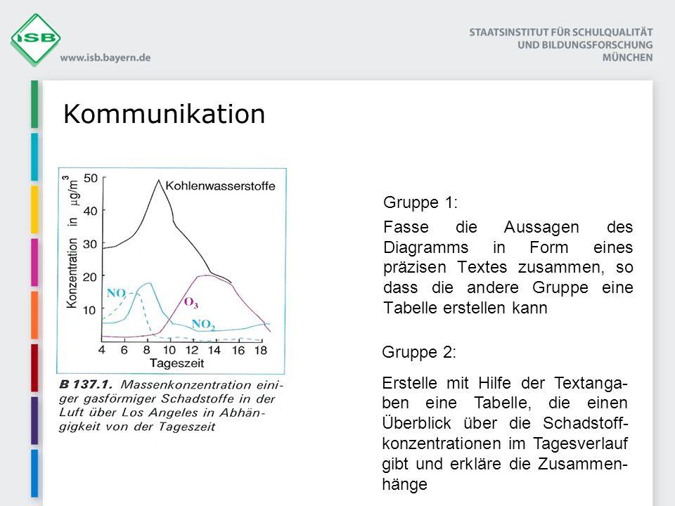 Kommunikation Gruppe 1:
