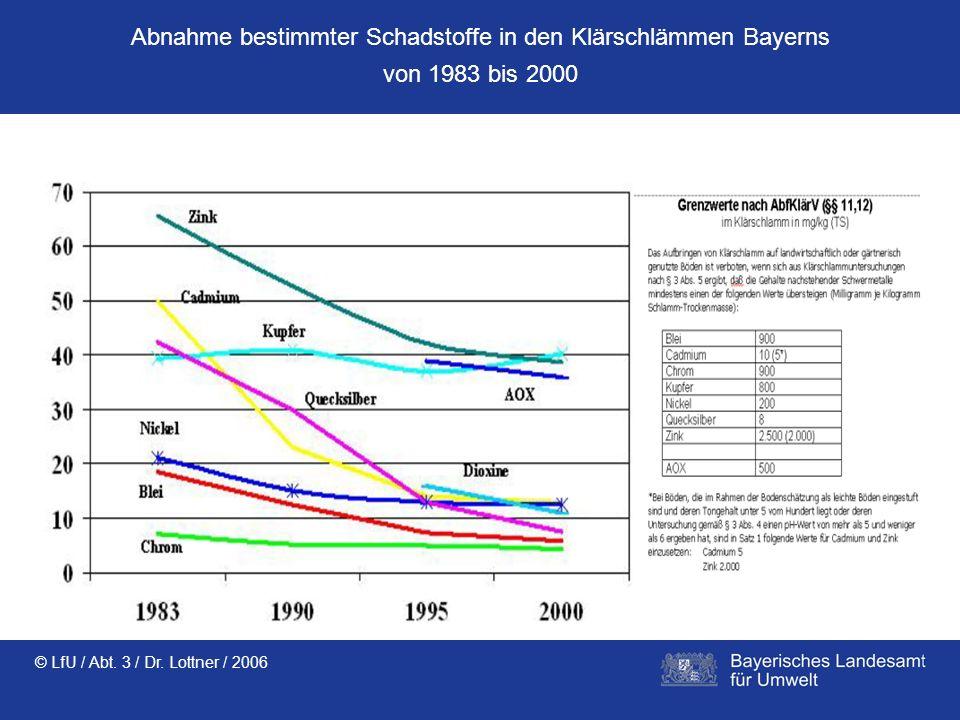 Abnahme bestimmter Schadstoffe in den Klärschlämmen Bayerns von 1983 bis 2000