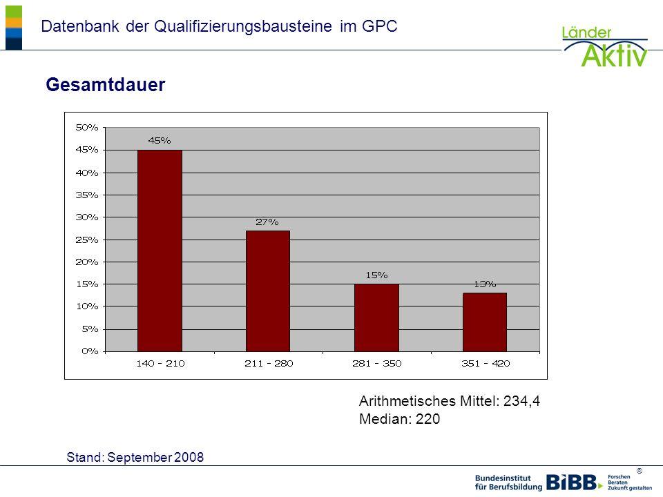 Gesamtdauer Datenbank der Qualifizierungsbausteine im GPC