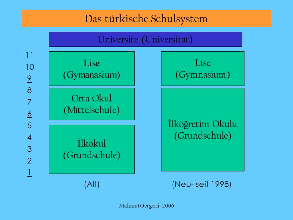 Das türkische Schulsystem