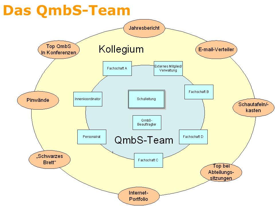 Das QmbS-Team