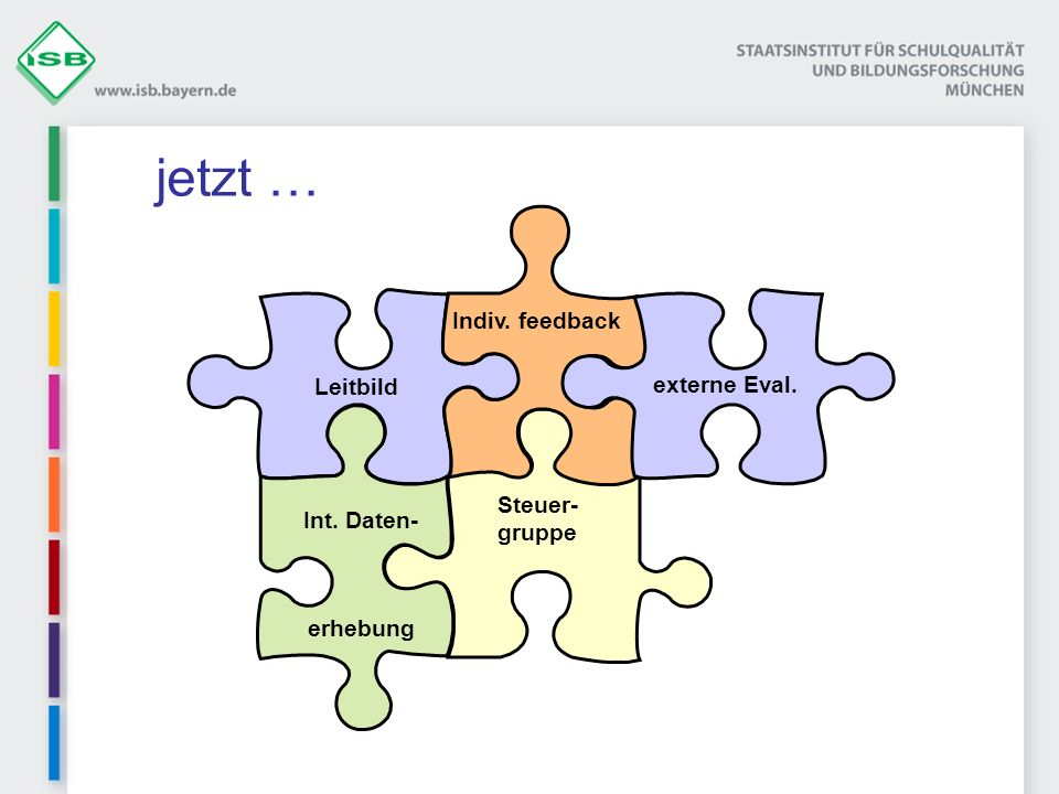 jetzt … Indiv. feedback Leitbild externe Eval. Steuer-gruppe