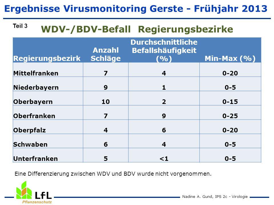 Ergebnisse Virusmonitoring Gerste - Frühjahr 2013