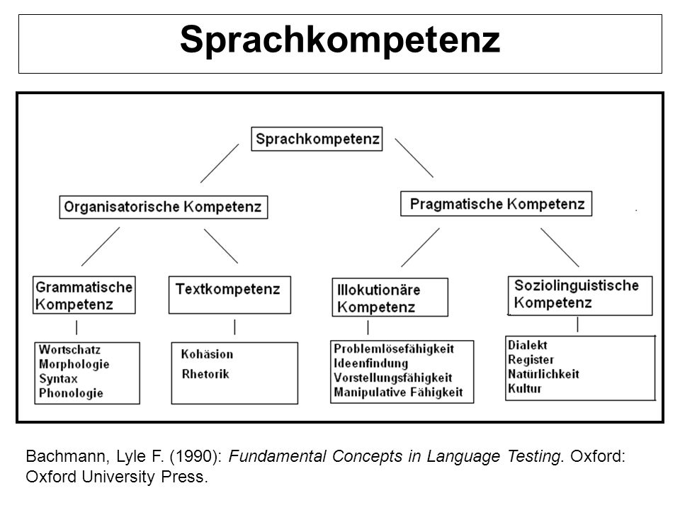 Sprachkompetenz Bachmann, Lyle F. (1990): Fundamental Concepts in Language Testing.