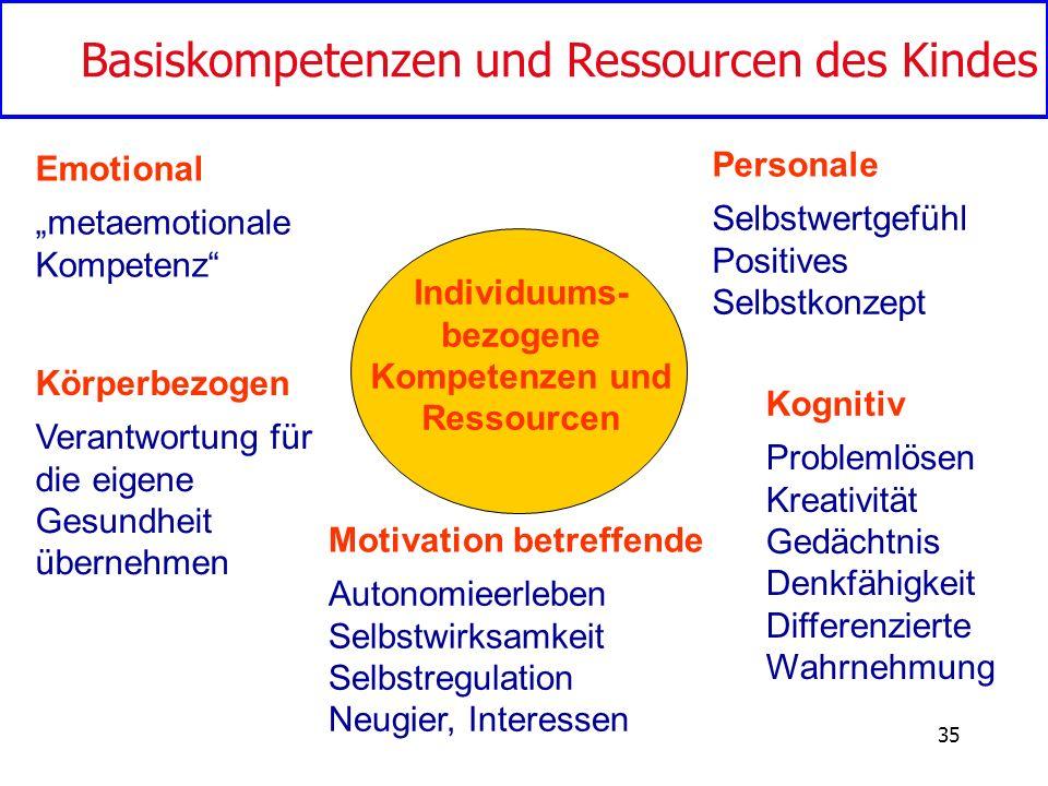 Individuums-bezogene Kompetenzen und Ressourcen