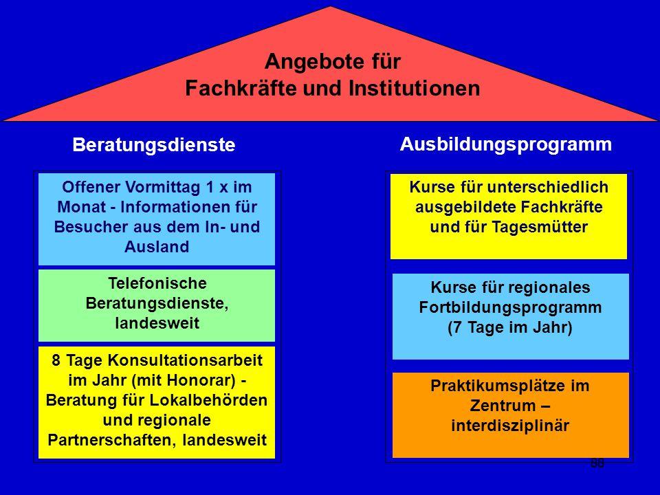 Angebote für Fachkräfte und Institutionen