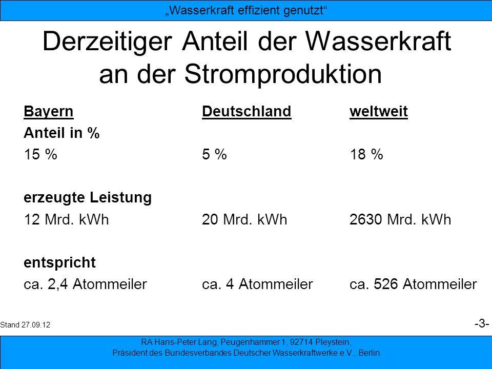 Derzeitiger Anteil der Wasserkraft an der Stromproduktion
