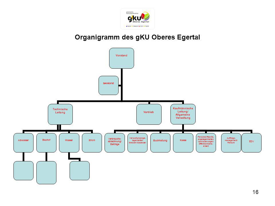 Organigramm des gKU Oberes Egertal