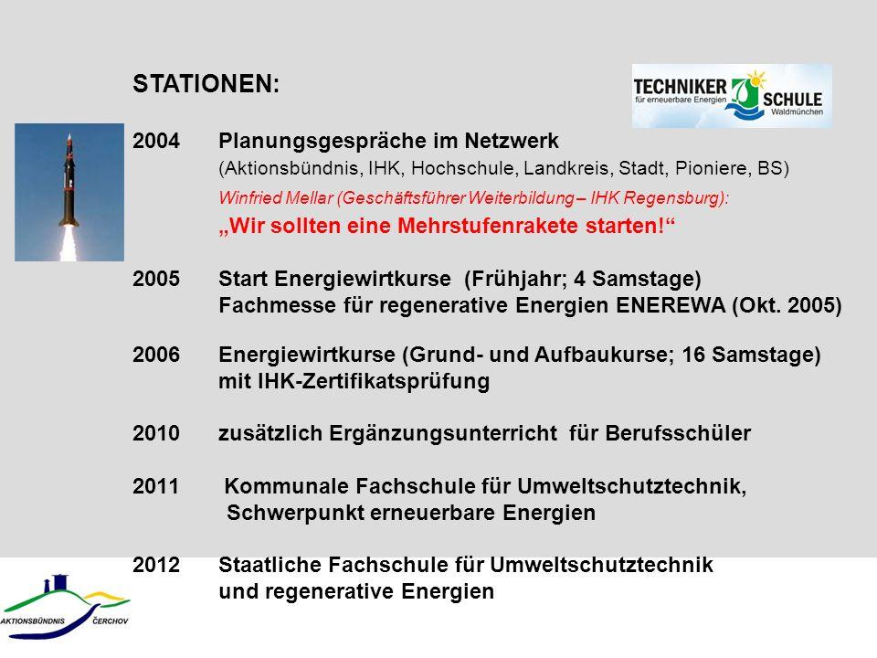 STATIONEN: 2004 Planungsgespräche im Netzwerk (Aktionsbündnis, IHK, Hochschule, Landkreis, Stadt, Pioniere, BS)