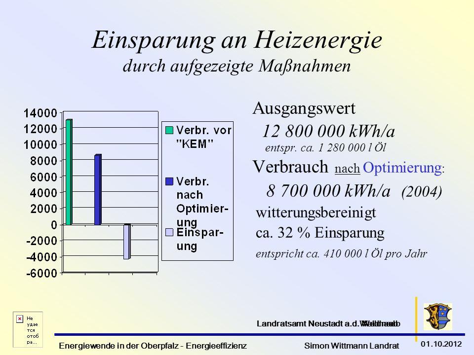 Einsparung an Heizenergie durch aufgezeigte Maßnahmen