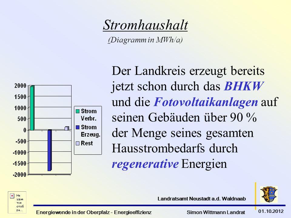 Stromhaushalt (Diagramm in MWh/a)