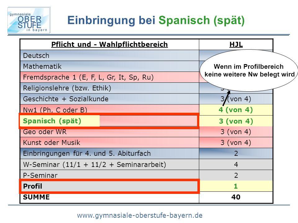 Einbringung bei Spanisch (spät)