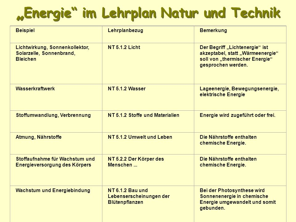 """""""Energie im Lehrplan Natur und Technik"""